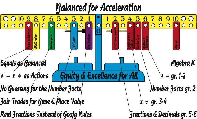 Math balance and MOVE IT Math™ keys for understanding and success in basic math